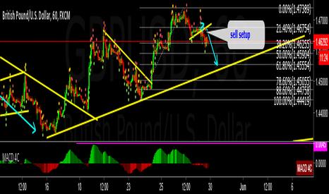 GBPUSD: GBPUSD Sell Setup British Pound/U.S. Dollar 60 FXCM