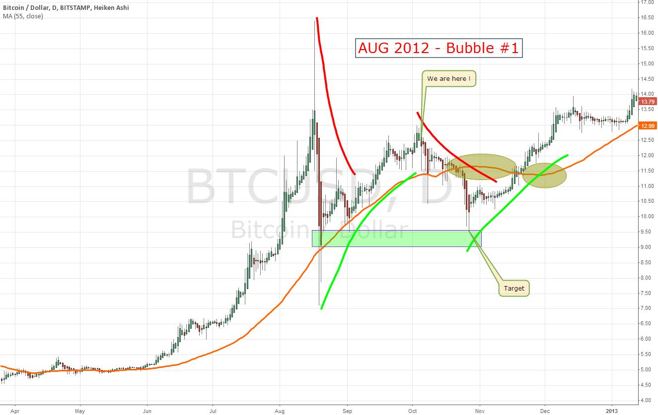 AUG 2012 Bubble #1