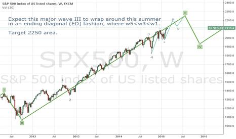 SPX500: Ending diagnal is still unfolding.