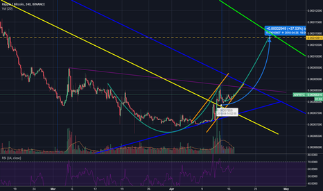 XRPBTC: Cup and handle formation with possible 37% profit