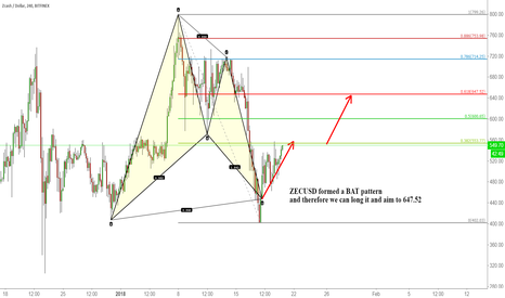 ZECUSD: ZECUSD formed a BAT pattern