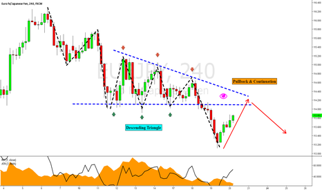 EURJPY: EURJPY: Retest of Descending Triangle Lows
