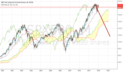 SPX500: Monthly chart Ichimoku Clouds