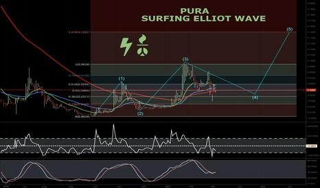 PURA: Cannabis Penny Stock Surfing Elliot Waves PURA