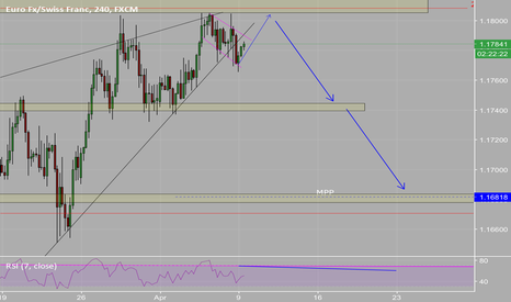 EURCHF: EURCHF - potential downside move