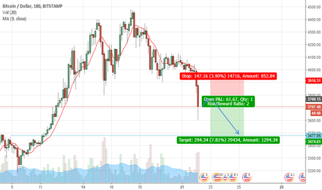 BTCUSD: BTCUSD is falling DOWN to 3470$