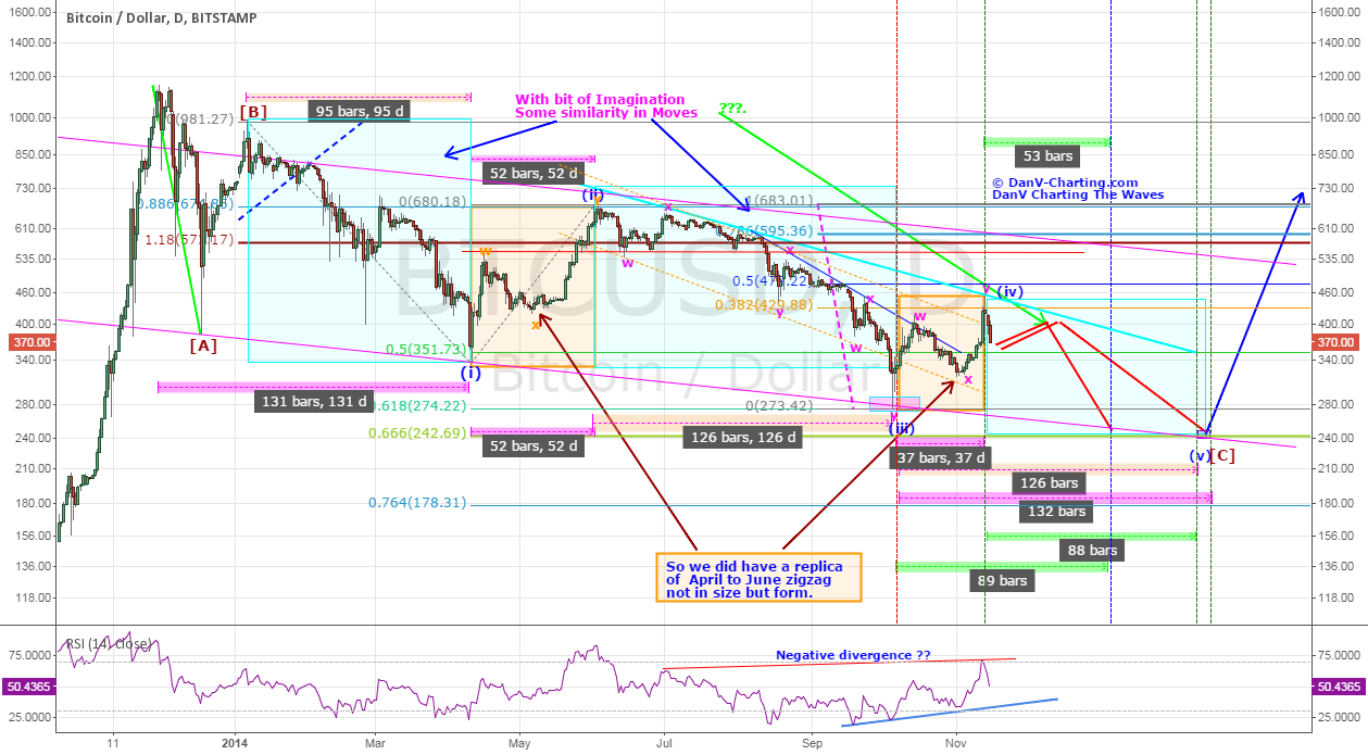 BTC - Reverts to Bearish Cycle in Final Leg