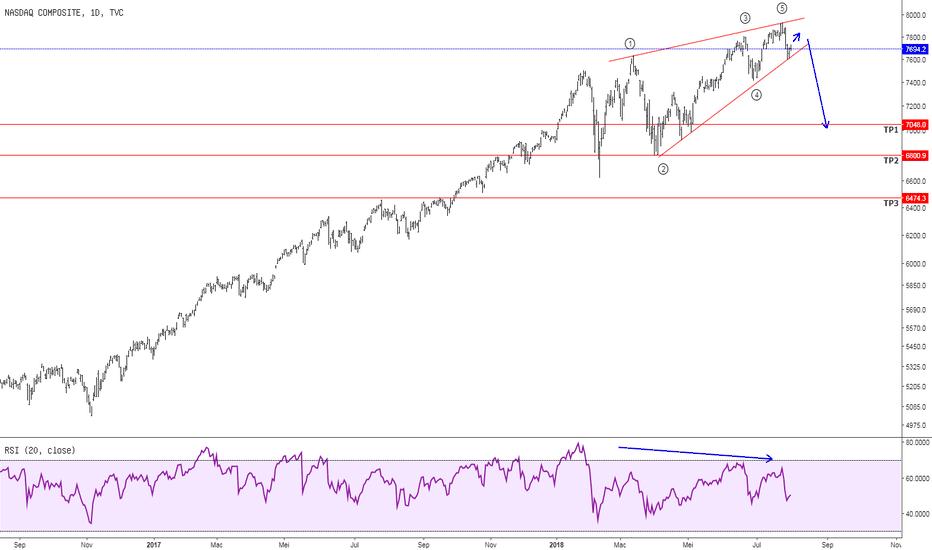 IXIC: NASDAQ Ending Diagonal. Hati2