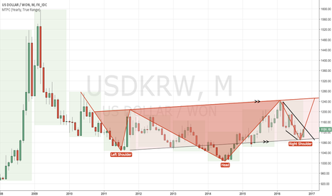 USDKRW: USDKRW going to gain should this chart pattern be valid