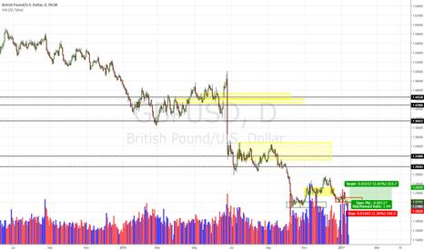 GBPUSD: GBP/USD Daily Update (12/01/17)