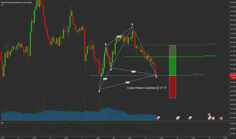 GBPJPY: GBPJPY Cypher at market