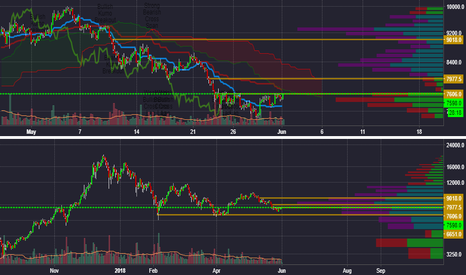BTCUSD: $BTC potential short run to 9k