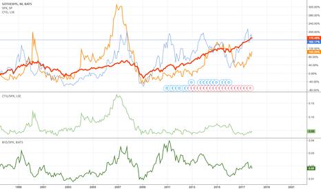 BID: Ultimate luxury stocks vs SPX..