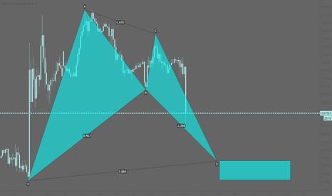 EURGBP: EURGBP: Potential bullish bat pattern