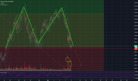 BTCUSD: Double Top with fractal recurrences.