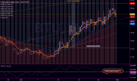 BTU: Ruby on Peabody Energy / $BTU / #tradingview