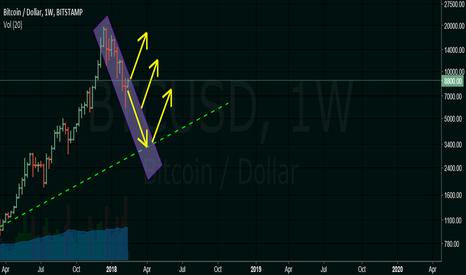 BTCUSD: Bitcoin: looking for break point