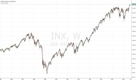 INX: S&P 500 - P/E Map: Search value