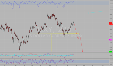 DXY: Short DXY possible H&S pattern
