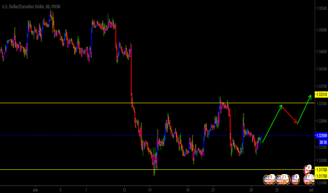 USDCAD: uscad buying before selling in the 1hr and 4hr timeframe