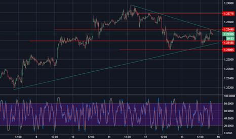 EURUSD: Euro Dollaro (EUR/USD) - Tendenza di breve resta intatta