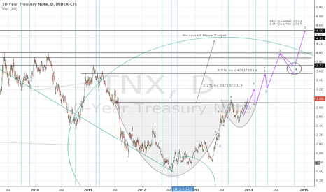 TNX: US Ten Year Yield -- 2014 Cycle, Elliot Wave, & Price Projection