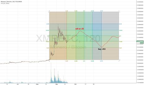 XMRBTC: XMR bearish move