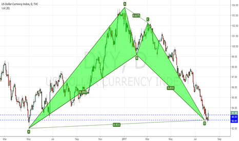 DXY: Dollar Index (DXY) had completed a Bullish Bat pattern