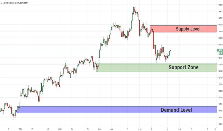 USDJPY: Swing Analysis USDJPY 10/10/2018