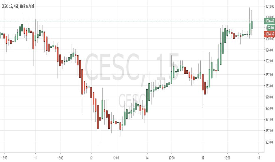 CESC: buy 1002  tgt 1045