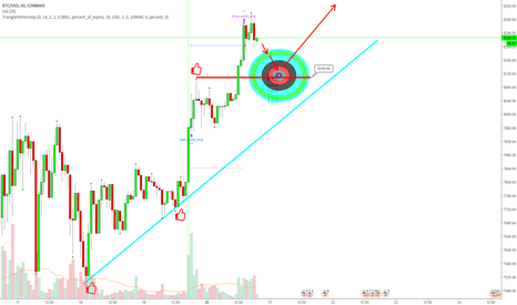 BTCUSD: Why are traders buying bitcoin?
