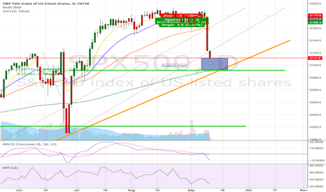 SPX500: Key Support Area at 2100