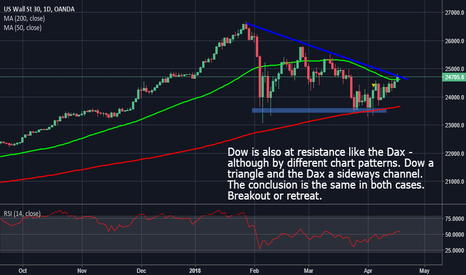 US30USD: Dow At Crossroads As Well - Like The Dax
