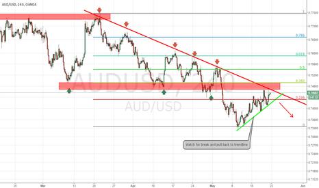 AUDUSD: AUDUSD Pullback to Bearish Trendline
