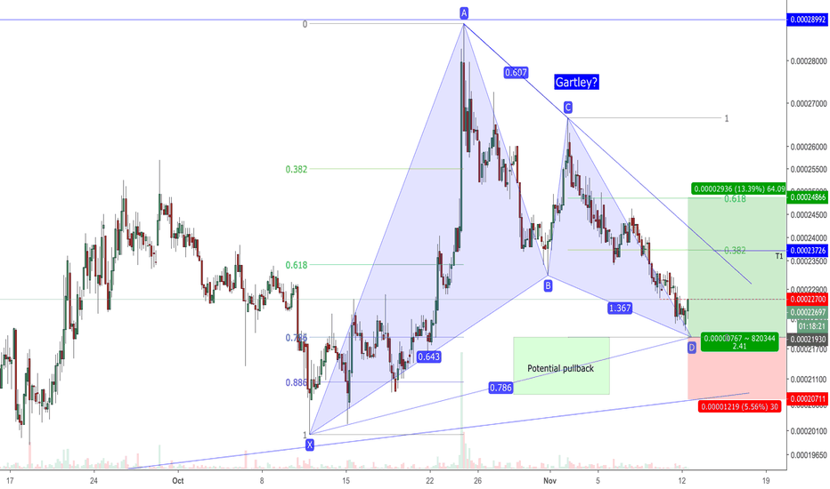 STRATBTC: STRATBTC - is this Mr. Gartley?