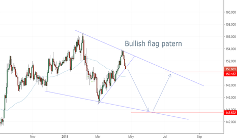 GBPJPY:  flag pattern