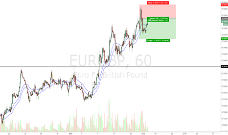 EURGBP: EG short , QM level