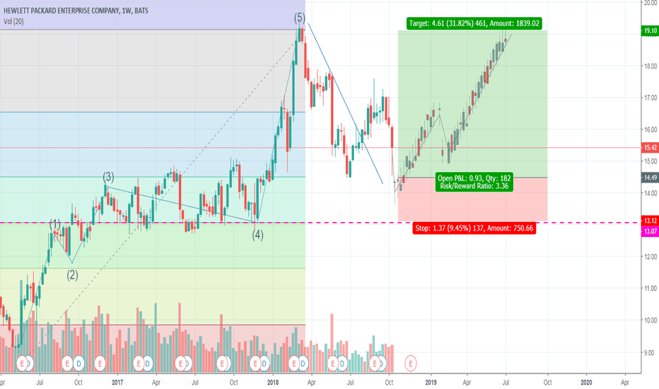 Hpe Stock Price And Chart Tradingview