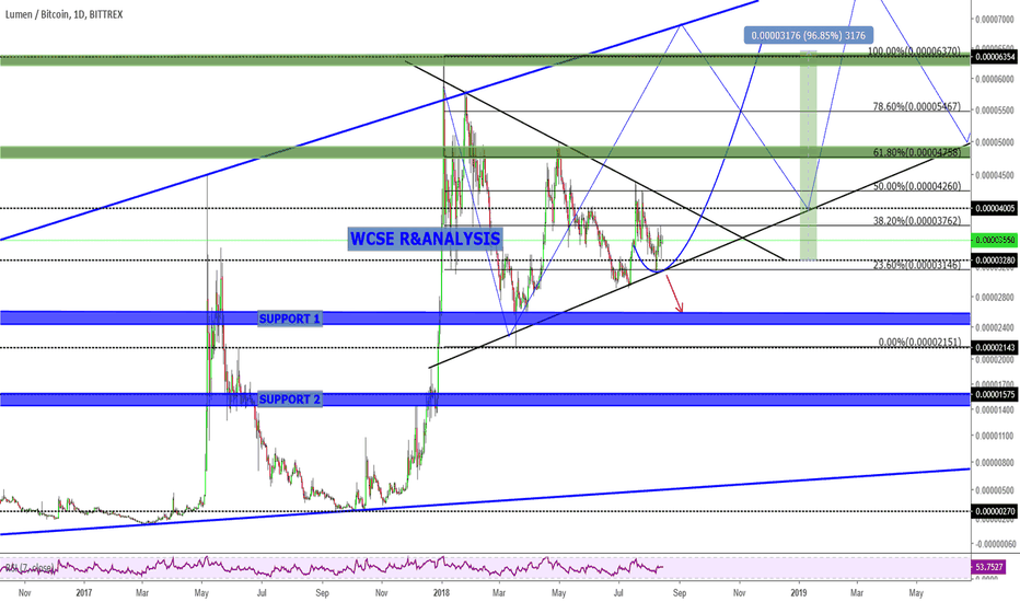 XLMBTC: XLM Trading Idea and Potential Opportunity
