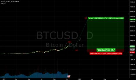 BTCUSD: BTC/USD LONG-TERM