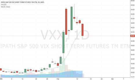 VXX: Short volatilità
