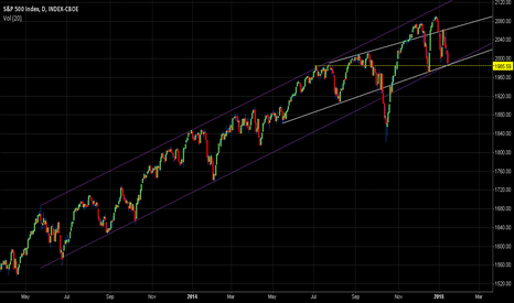 SPX: 1985 is MASSIVE for SP500