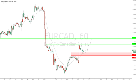 EURCAD: EUR/CAD - Quick trade before the interest decision today