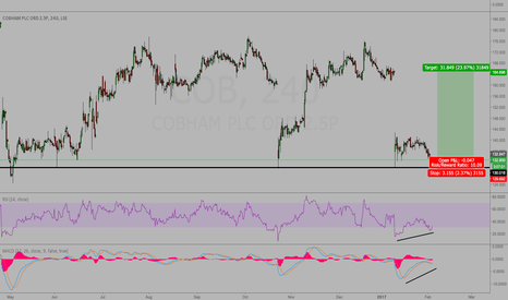 COB: COB - Potential low Risk to Reward Trade