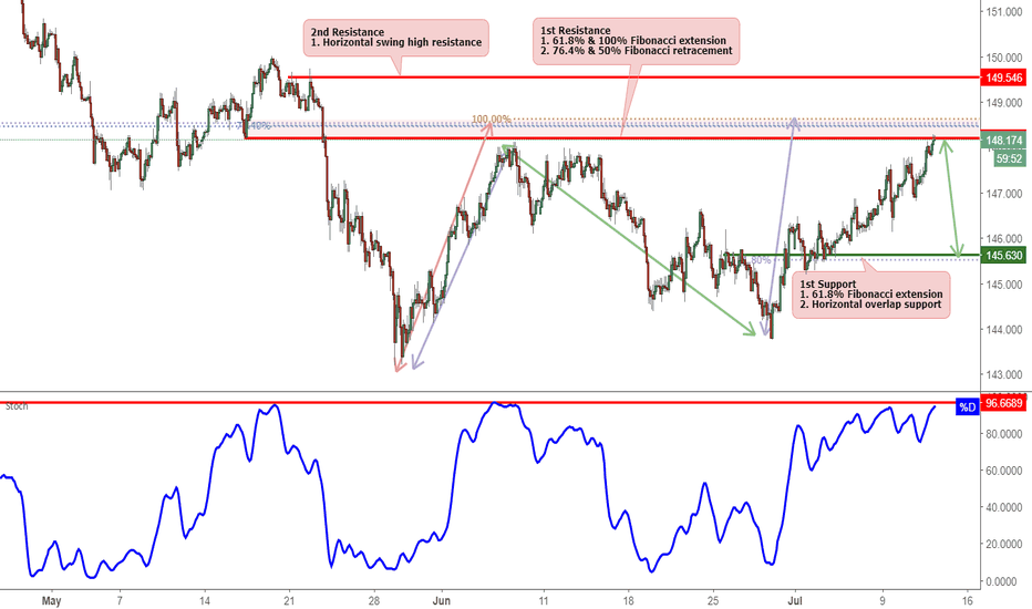 GBPJPY: GBPJPY Approaching Resistance, Potential Reversal!
