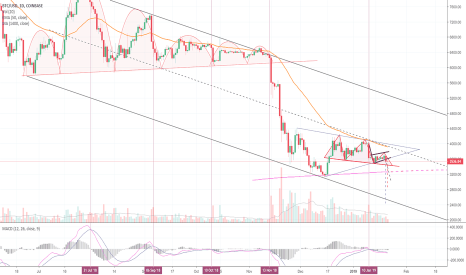 BTCUSD: Three Formations Point To More Downside For Bitcoin! (BTC)