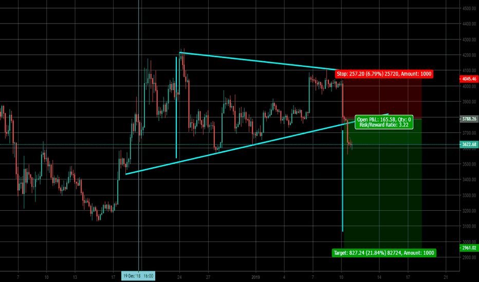 BTCUSD: Bitcoin Broke the 70% of the rising wedge