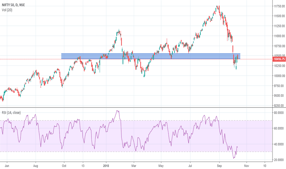 NIFTY: Nifty at make or break levels...!!!