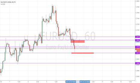 EURUSD: EURUSD expecting a retracement to 1.266 level