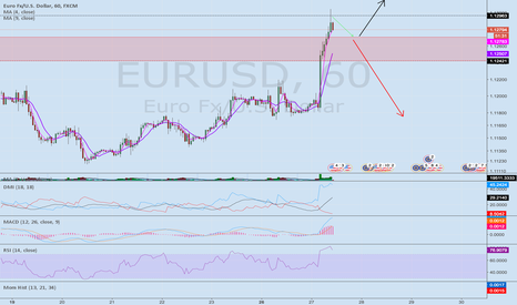 EURUSD: EURUSD Short the Hammer Top, RSI overbought!!!